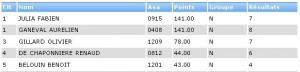 Classement coupe de france des circuits 2011